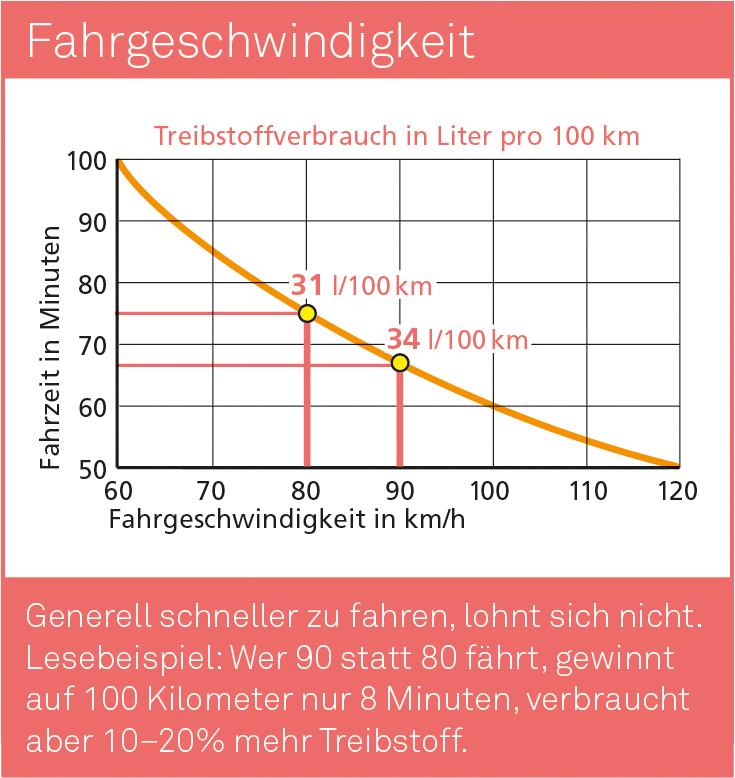 Fahrgeschwindigkeit_D.jpg