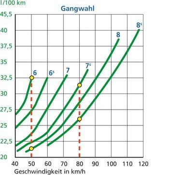 Konstantfahrt in hohen Gängen spart Treibstoff, am besten mit Tempomat. Lesebeispiel: Wer im 8. statt im 6. Gang 50 km/h fährt, spart ca. 11 l/100 km (rund 34 Prozent). Der 8. statt 7. Gang spart bei Tempo 80 km/h ca. 5 l/100 km (16 Prozent).