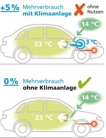 Die Aussenluft wird mit Klimaanlage zuerst auf bis zu 3° Celsius abgekühlt. Das verbraucht etwa 5 Prozent Treibstoff. Erst dann wird die Luft wieder auf die gewünschte Innentemperatur aufgeheizt.