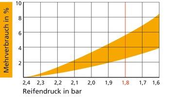 Der Treibstoffverbrauch ändert sich je nach Einfluss, Reifentyp und Geschwindigkeit. Generell gilt: Pro 0,2 bar steigt der Mehrverbrauch um rund 1 Prozent. Lesebeispiel: Bei 1,8 bar wird bis zu 6 Prozent mehr Treibstoff benötigt.