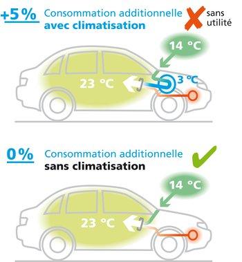 La climatisation refroidit l'air extérieur jusqu'à 3 °C. Cela nécessite 5% de carburant. Ce n'est qu'ensuite que l'air est ramené à la température souhaitée.