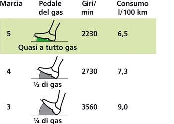 Chi viaggia in salita in quinta anziché in terza, e a quasi tutto gas invece che a 1/4 di gas, risparmia circa il 30 percento di carburante.