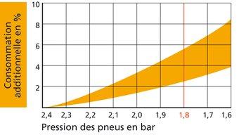La consommation de carburant varie selon le niveau de gonflage, le type de pneus et la vitesse. En règle générale, un manque de pression de 0,2 bar provoque déjà un accroissement de la consommation de 1%. Exemple de lecture: à 1,8 bar, la consommation de